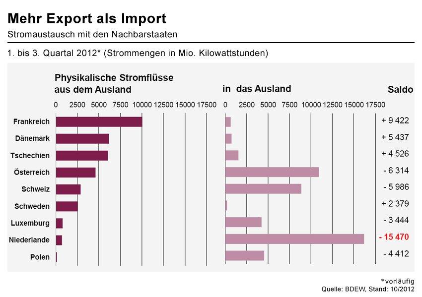 Strom Im und Exporte